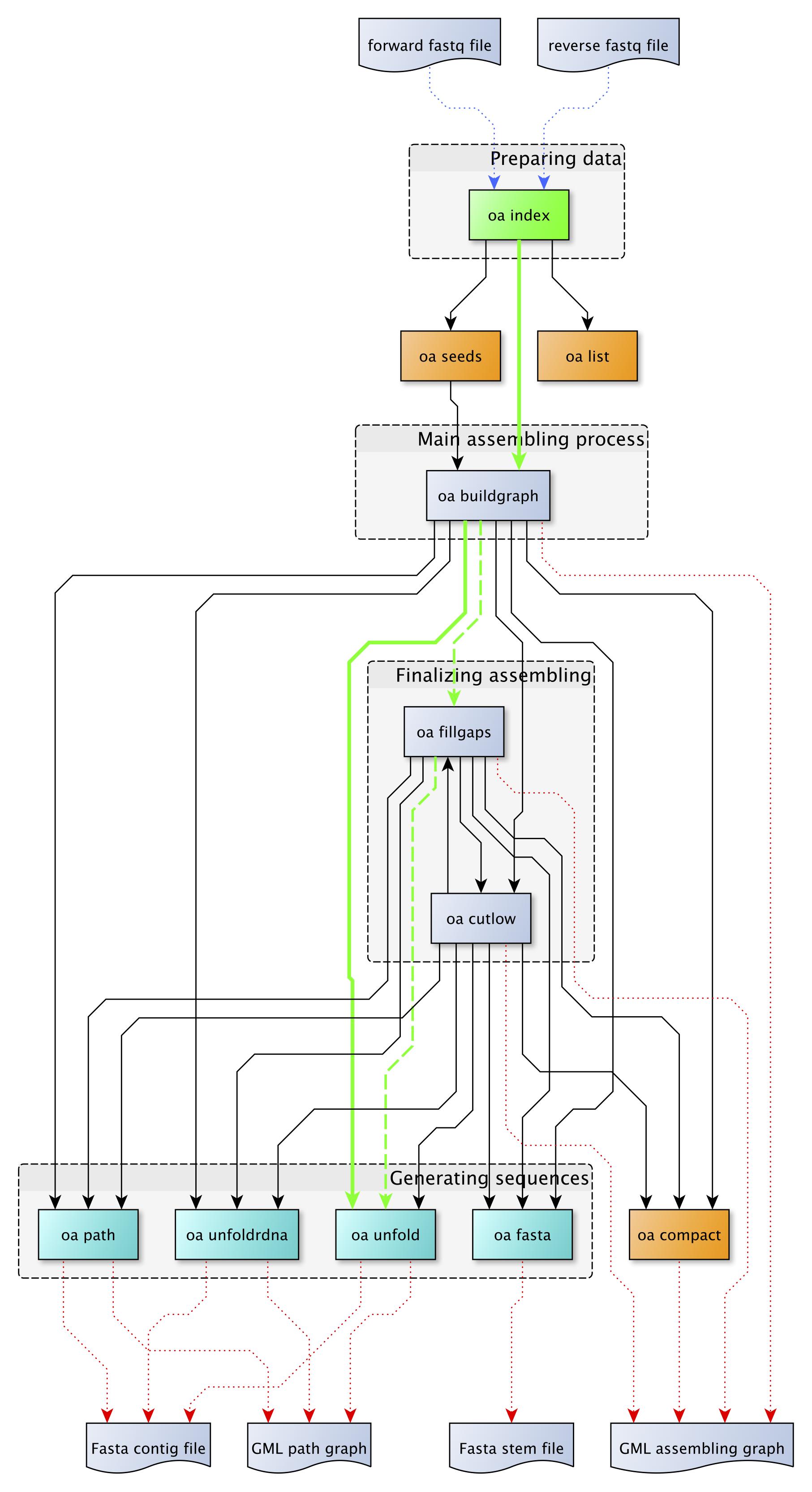 doc/sphinx/source/command-flowgram.png